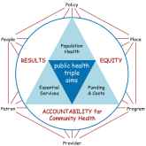 REACH -for- Results, Equity, and Accountability for Community Health --- is an integrated approach to population health improvement and performance excellence